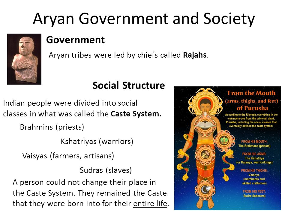 Aryan Government and Society