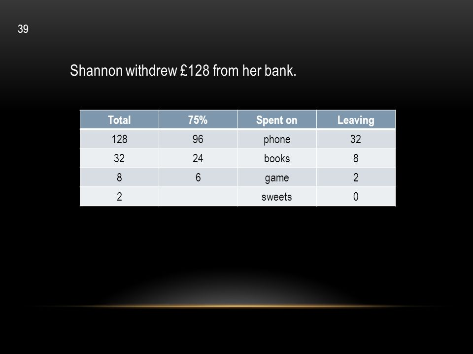 Shannon withdrew £128 from her bank.