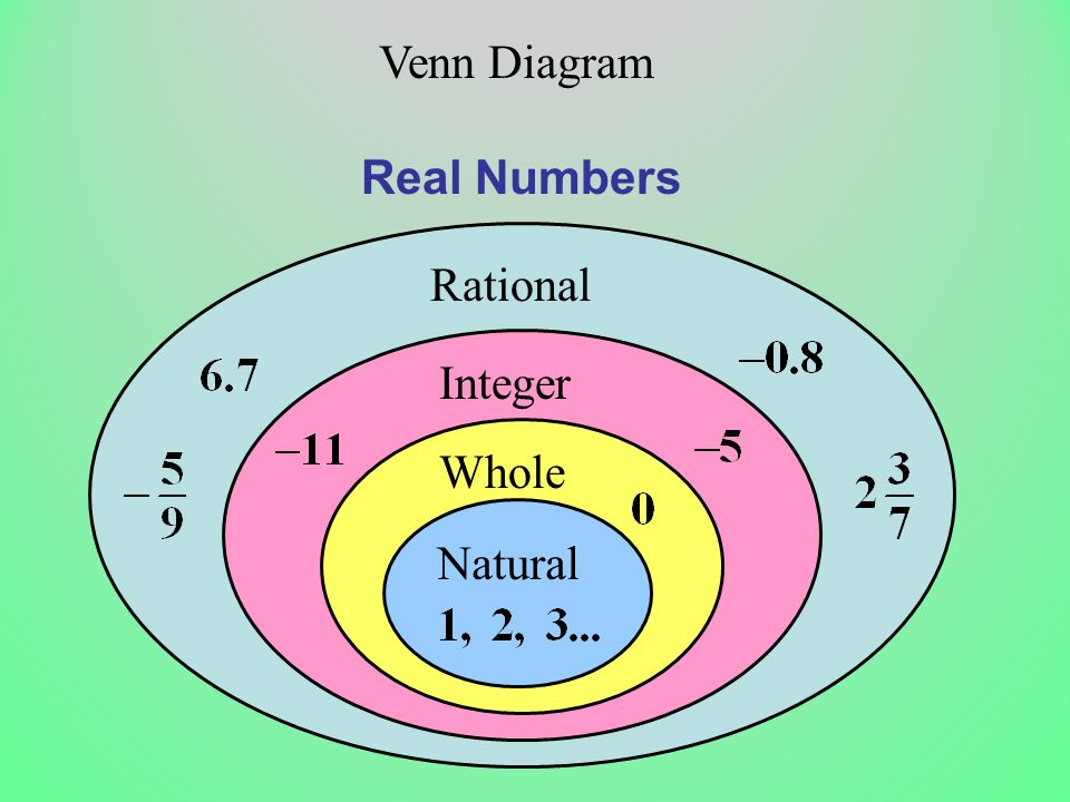 Venn Diagram Real Numbers Rational Integer Whole Natural