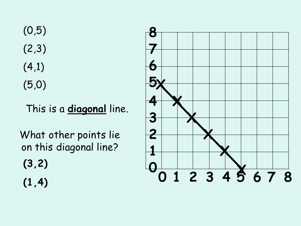 What other points lie on this diagonal line