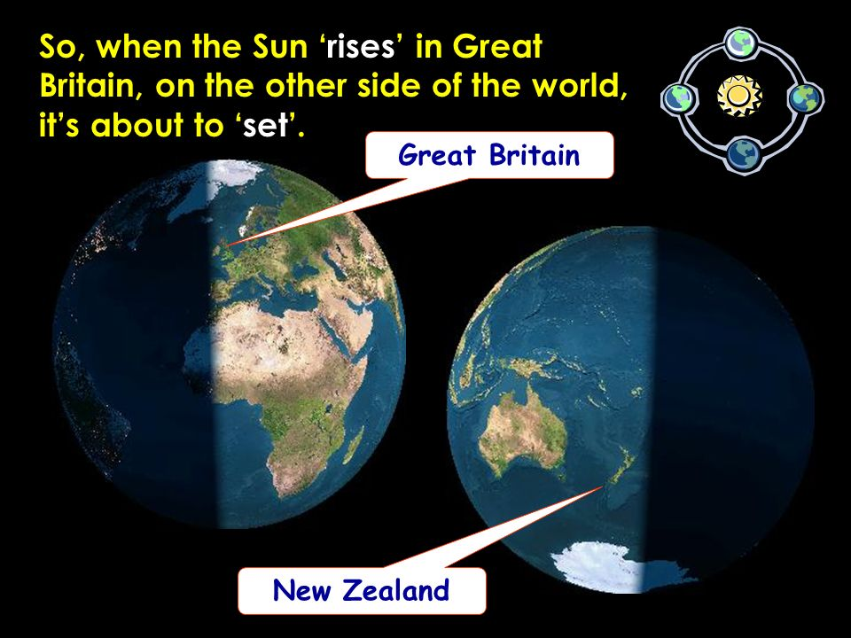 So, when the Sun 'rises' in Great Britain, on the other side of the world, it's about to 'set'.