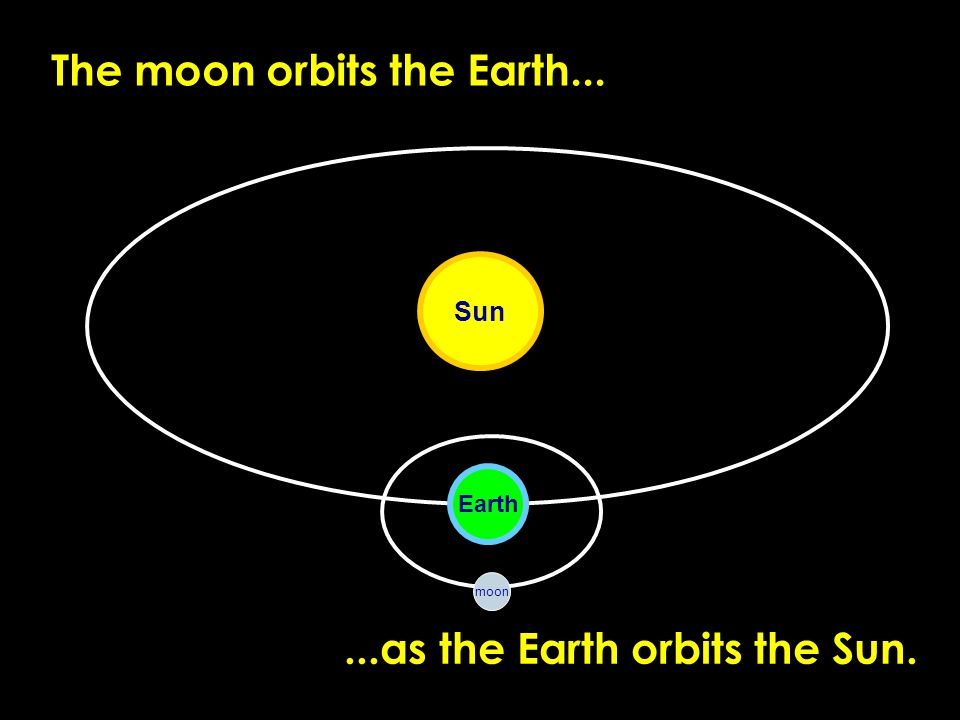 The moon orbits the Earth...