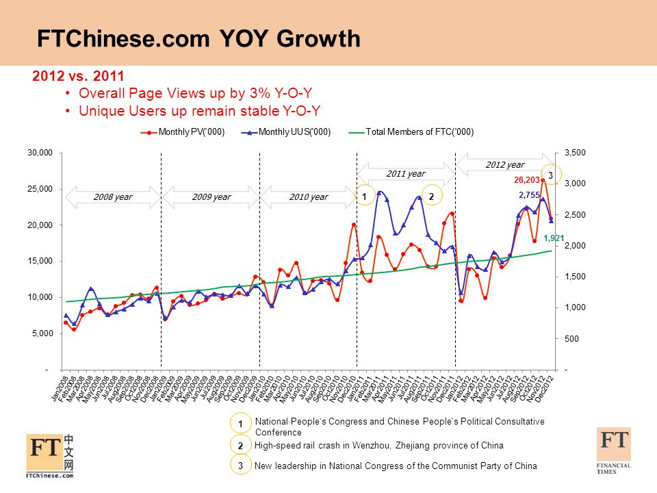 FTChinese.com YOY Growth