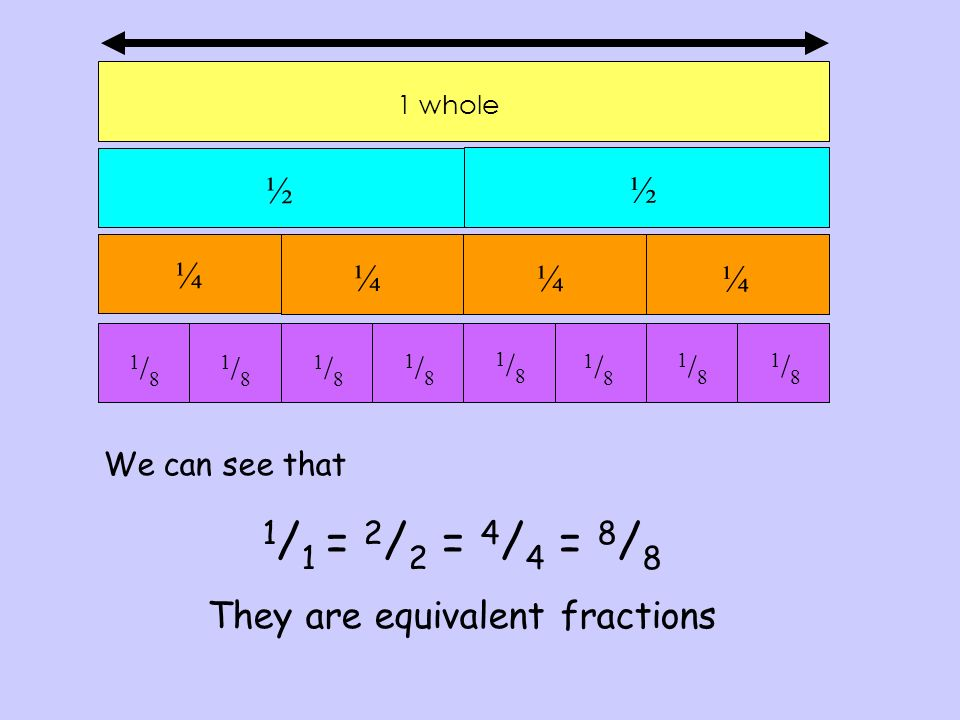 They are equivalent fractions
