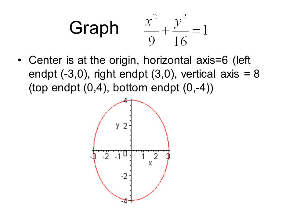 Graph Center is at the origin, horizontal axis=6 (left endpt (-3,0), right endpt (3,0), vertical axis = 8 (top endpt (0,4), bottom endpt (0,-4))