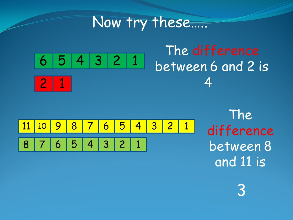 3 Now try these….. The difference between 6 and 2 is 6 5 4 3 2 1 2 1