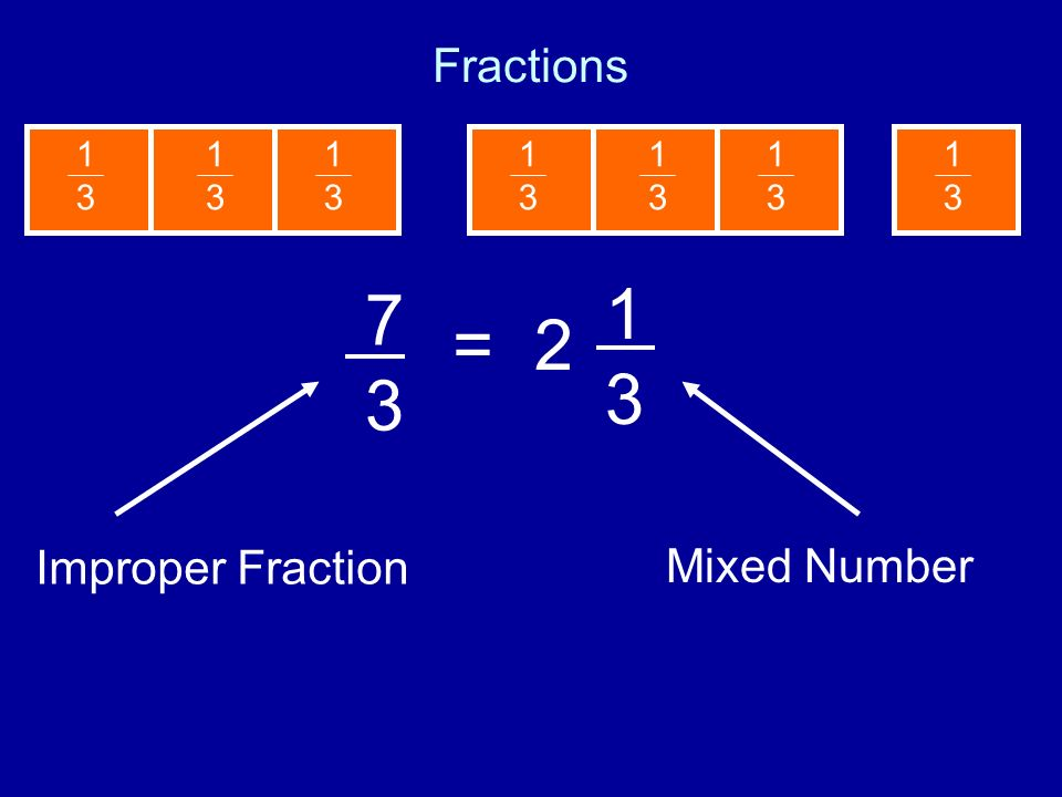 1 3 7 3 = 2 Fractions Improper Fraction Mixed Number 1 3 1 3 1 3 1 3 1