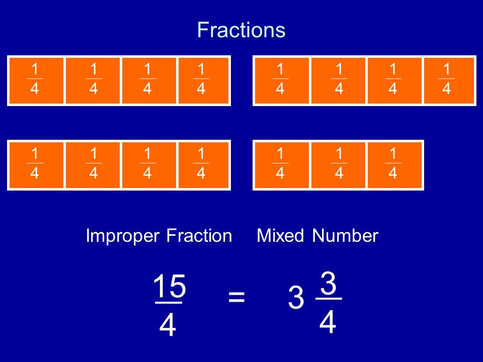 15 4 3 4 = 3 Fractions Improper Fraction Mixed Number 1 4 1 4 1 4 1 4