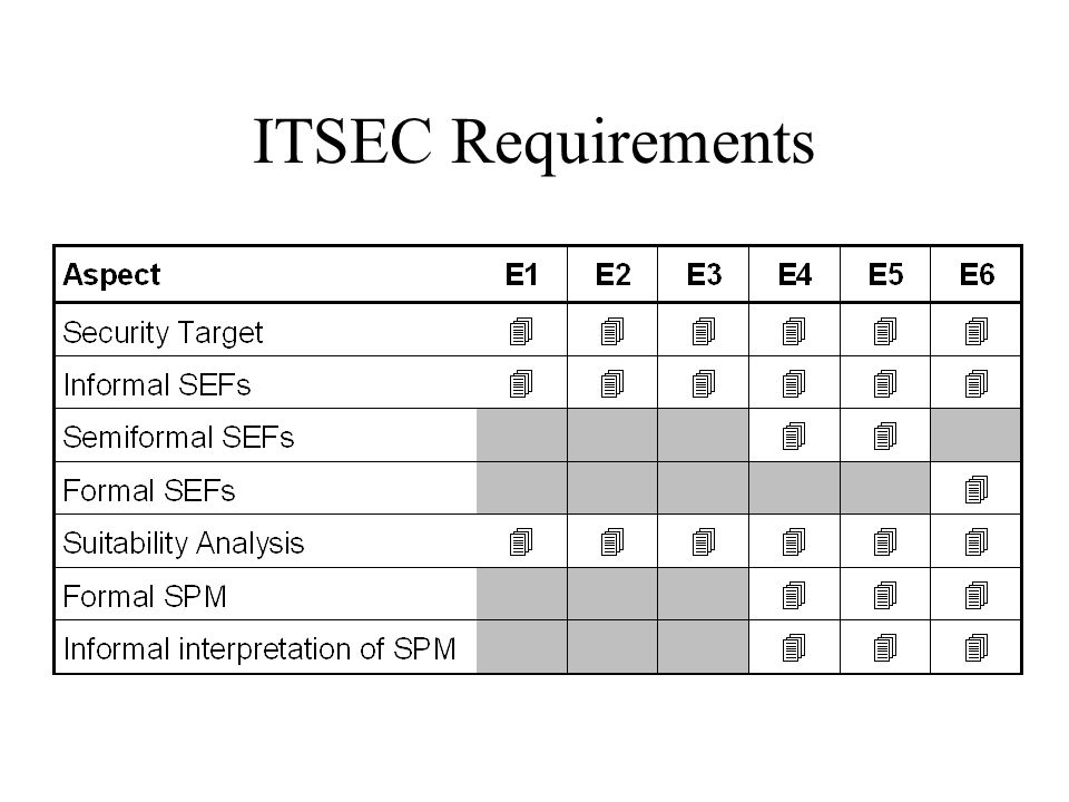 ITSEC Requirements Key points: