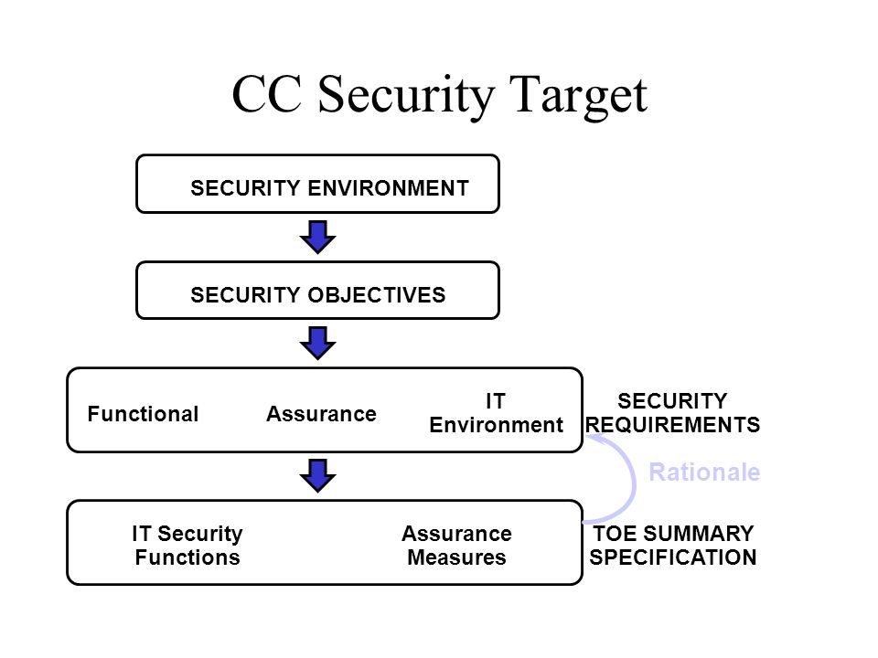 CC Security Target Rationale SECURITY REQUIREMENTS Functional