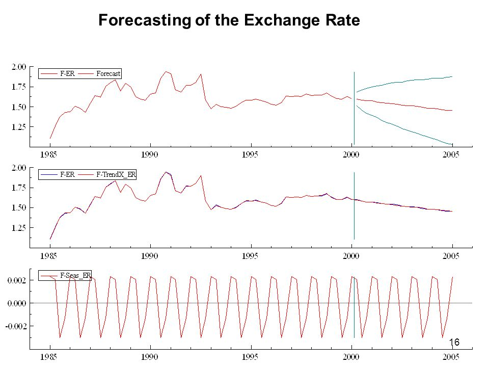 Forecasting of the Exchange Rate
