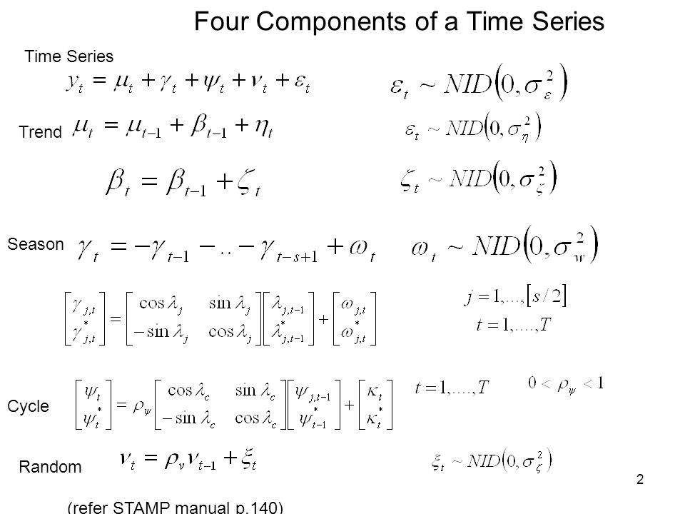 Four Components of a Time Series