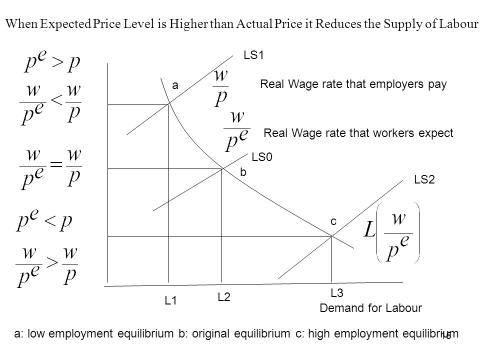 When Expected Price Level is Higher than Actual Price it Reduces the Supply of Labour