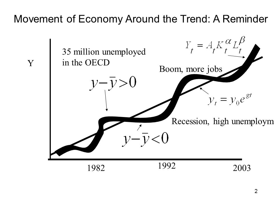 Movement of Economy Around the Trend: A Reminder
