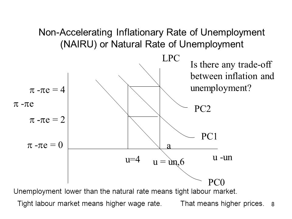 Non-Accelerating Inflationary Rate of Unemployment (NAIRU) or Natural Rate of Unemployment