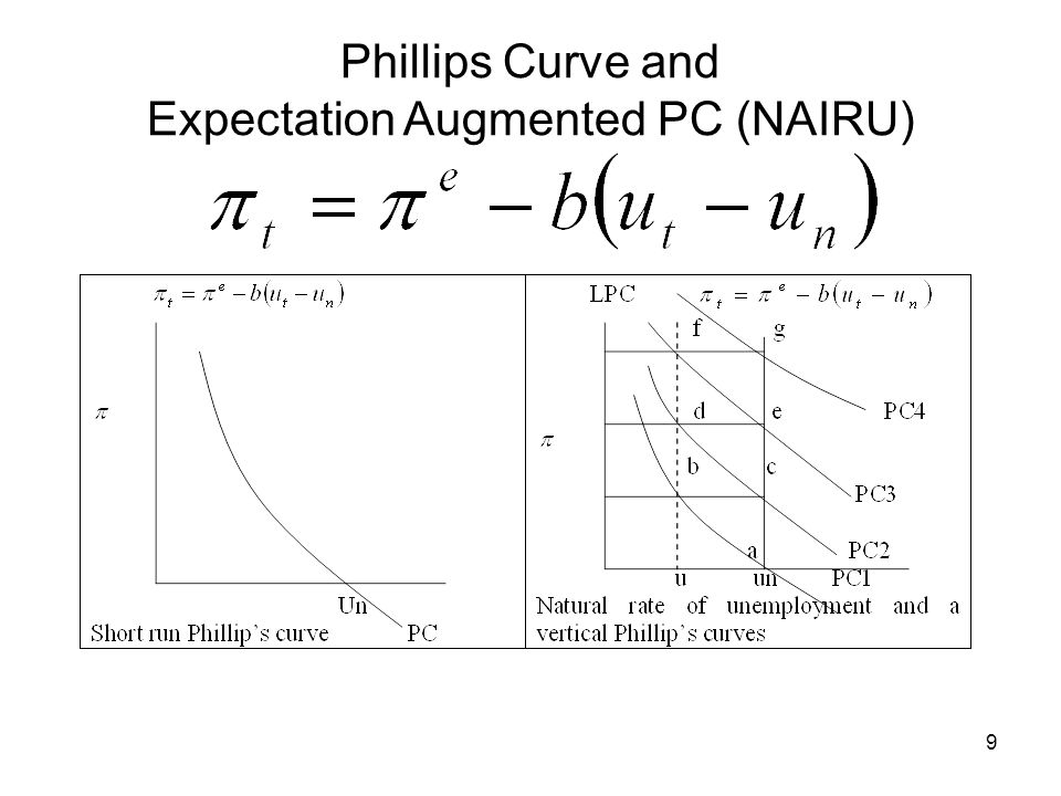Phillips Curve and Expectation Augmented PC (NAIRU)