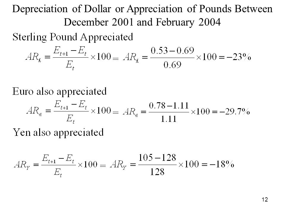 Depreciation of Dollar or Appreciation of Pounds Between December 2001 and February 2004