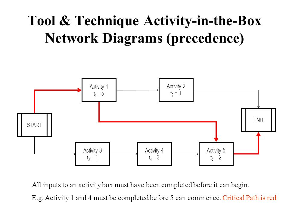 Tool & Technique Activity-in-the-Box Network Diagrams (precedence)