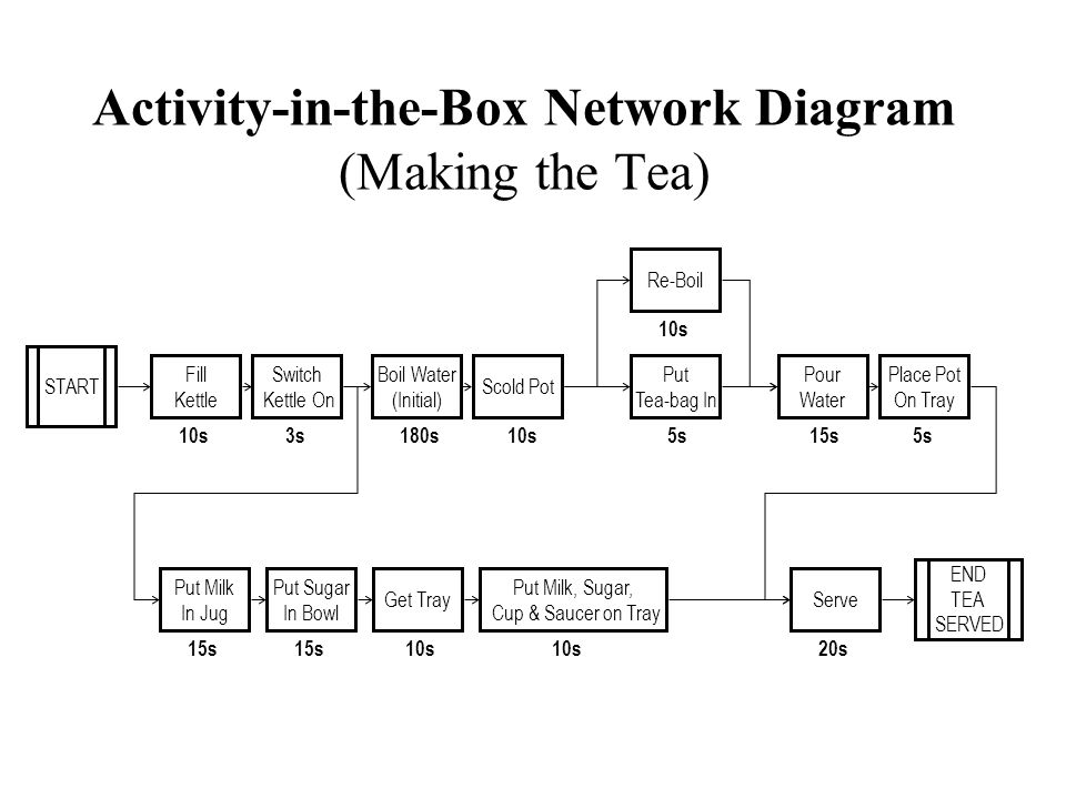 Activity-in-the-Box Network Diagram (Making the Tea)