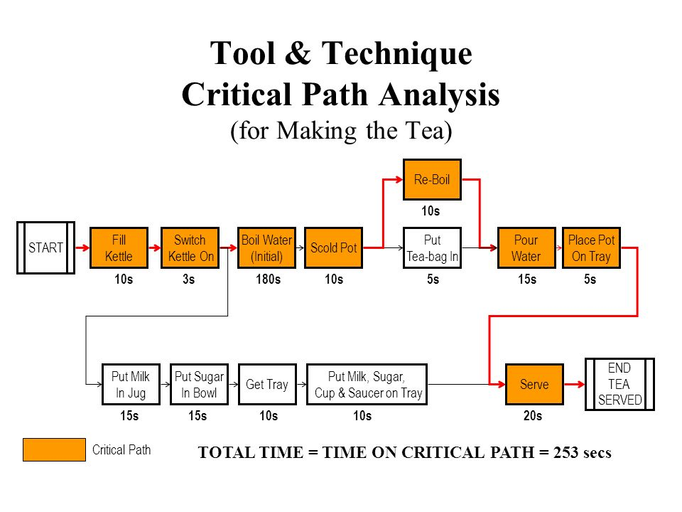 Tool & Technique Critical Path Analysis (for Making the Tea)