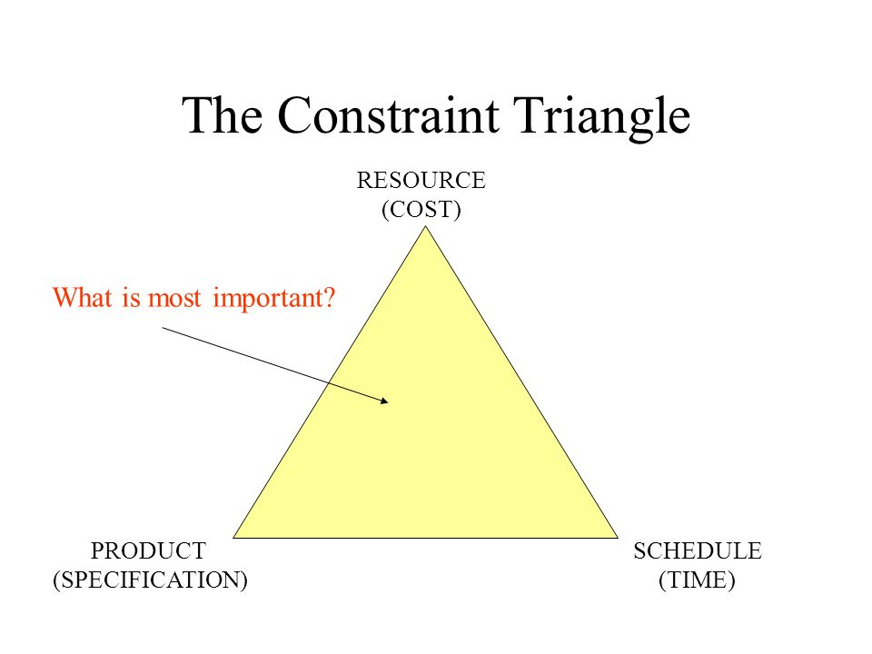The Constraint Triangle