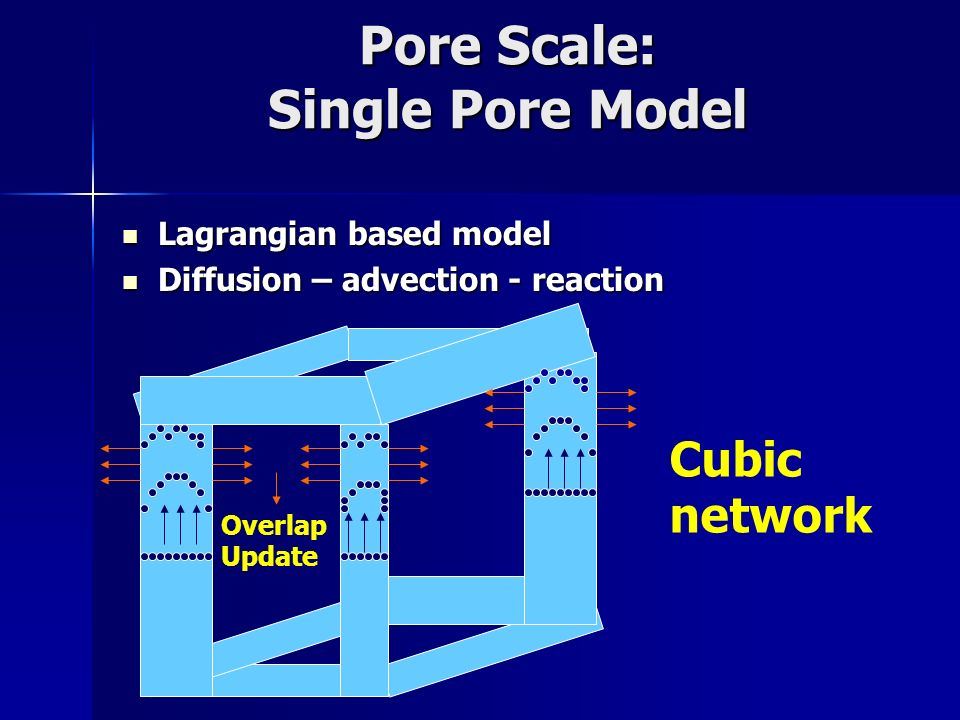 Pore Scale: Single Pore Model