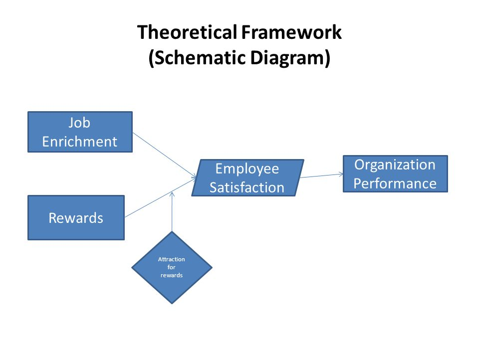 theoretical framework for school scheduling management Theoretical framework disaster response indices play an important role to measure stakeholders' disaster preparedness, resilience, mitigation efforts, social vulnerability, and hazard exposure.
