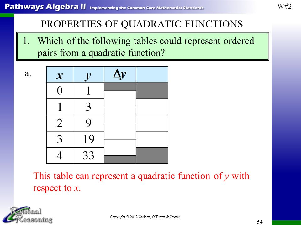 Module 4 Quadratic Functions Ppt Download