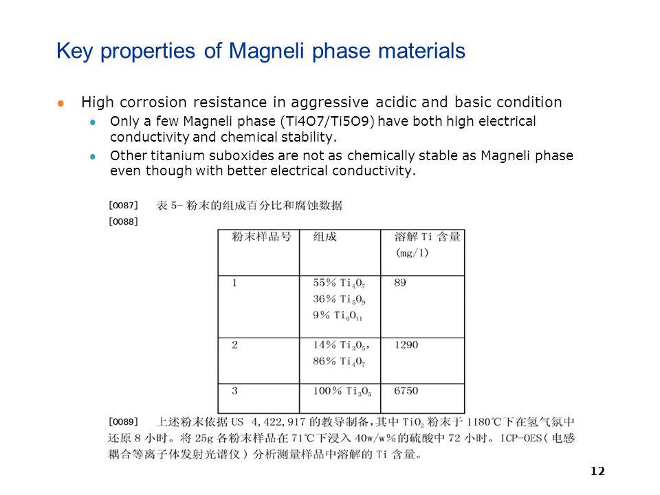of titanium sub-oxides - ppt video online download