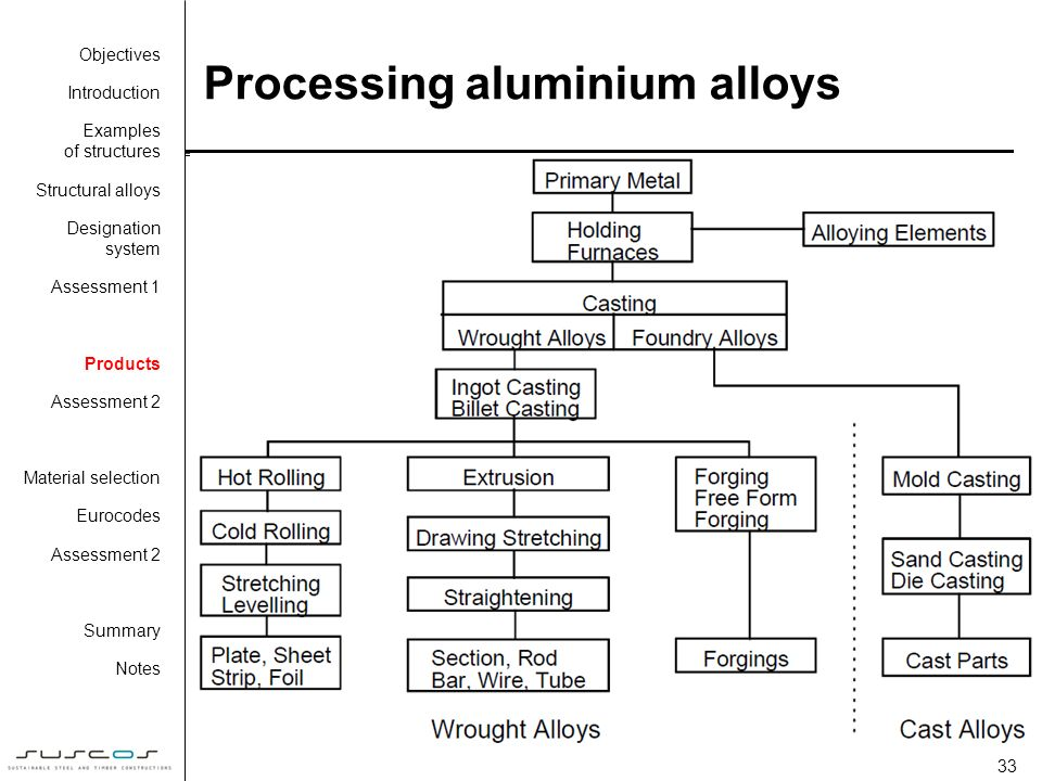 2e14 Design Of Aluminium And Stainless Steel Structures Ppt Download