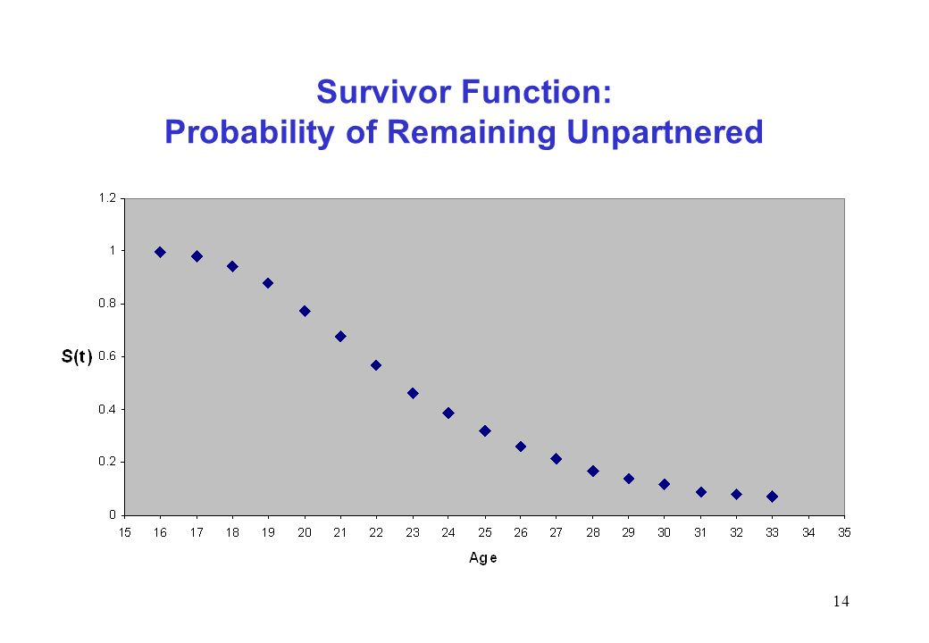 Survivor Function: Probability of Remaining Unpartnered