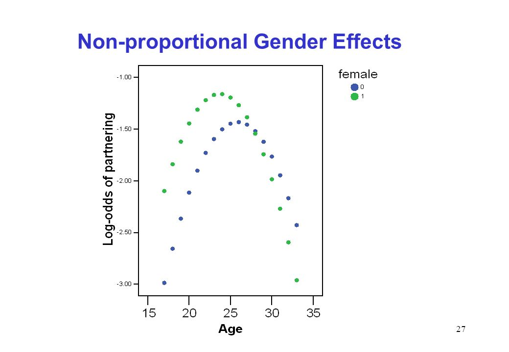 Non-proportional Gender Effects
