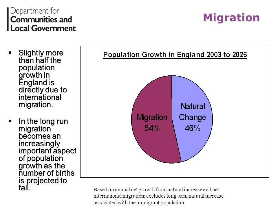 Migration Slightly more than half the population growth in England is directly due to international migration.