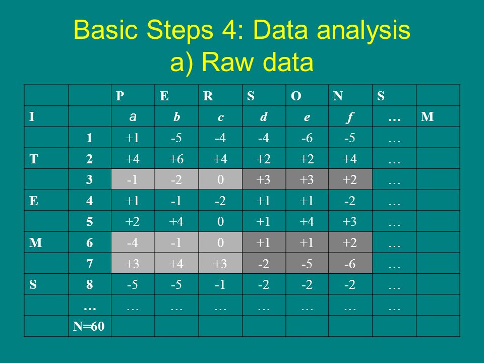 Basic Steps 4: Data analysis a) Raw data