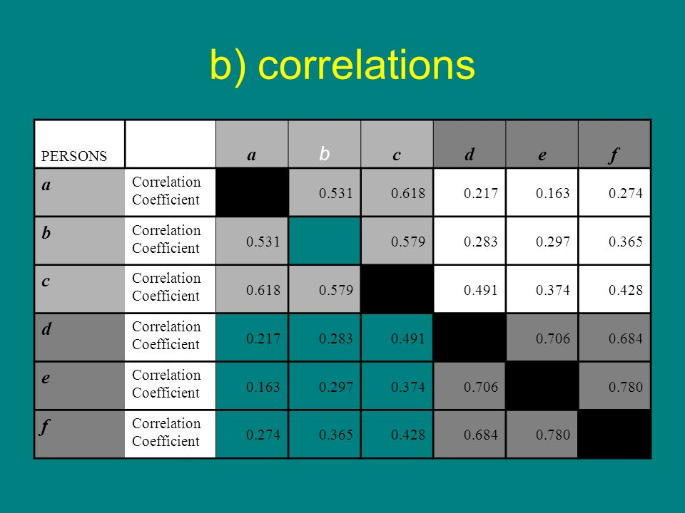 b) correlations a b c d e f PERSONS Correlation Coefficient 0.531