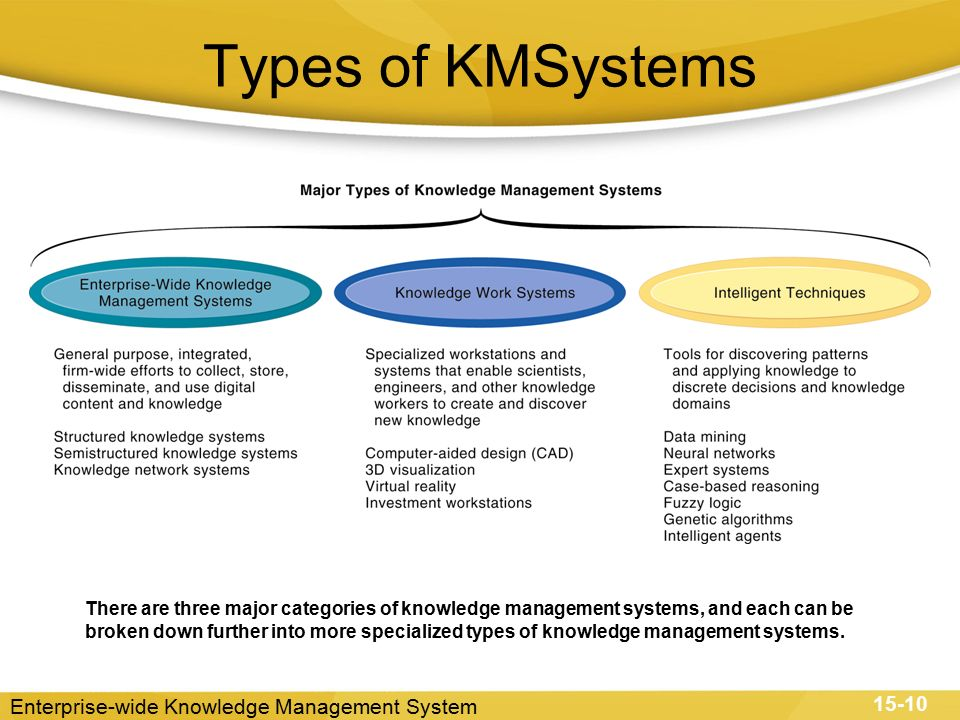 C11 Managing Knowledge Ppt Video Online Download