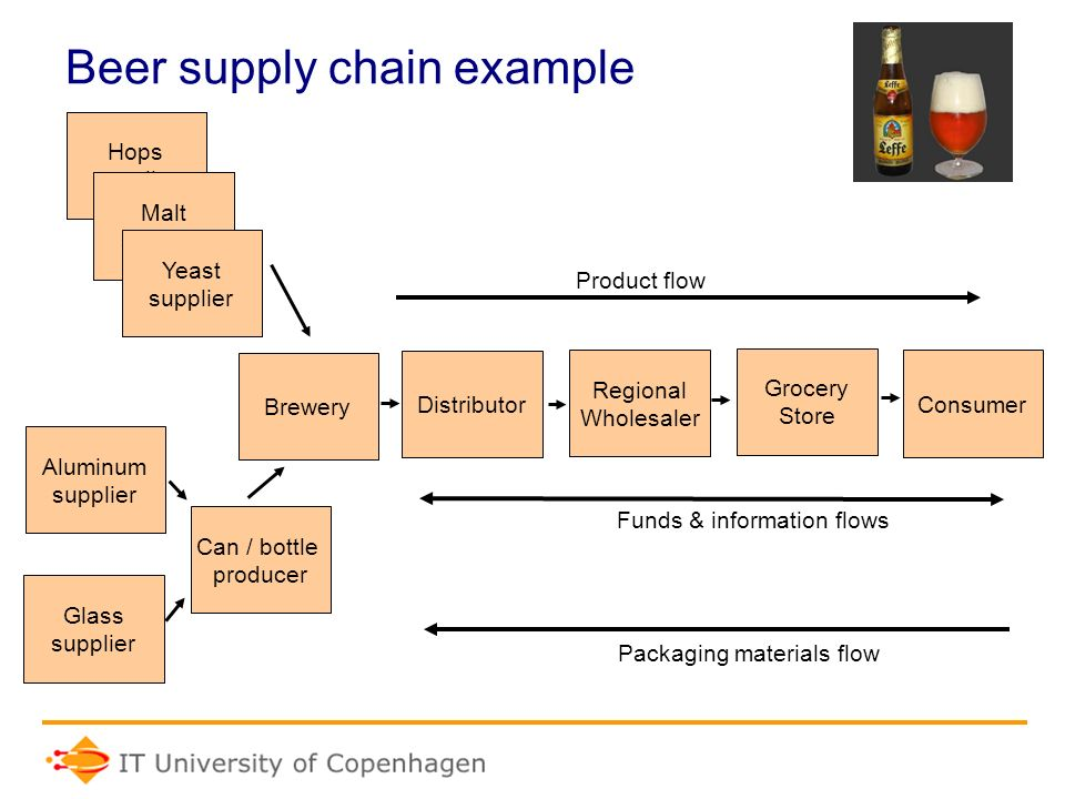 supply chain exam With the three exams—foundation of supply management, effective supply management performance, leadership in supply management—which cost $199 each for ism members ($299 for non-members), plus the cost of books, he estimates he spent around $800 to get certified.