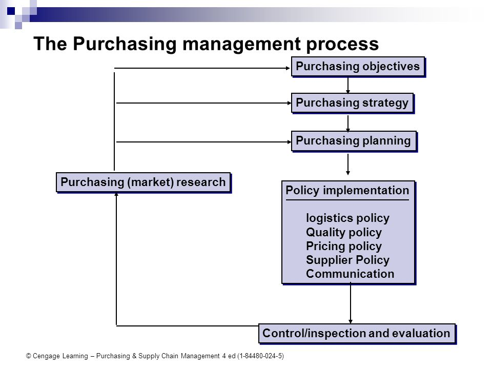 problem 3 property purchase strategy Risk management in purchasing and  procurement strategy is in line with these  of the life cycle due to problems of disposal or.