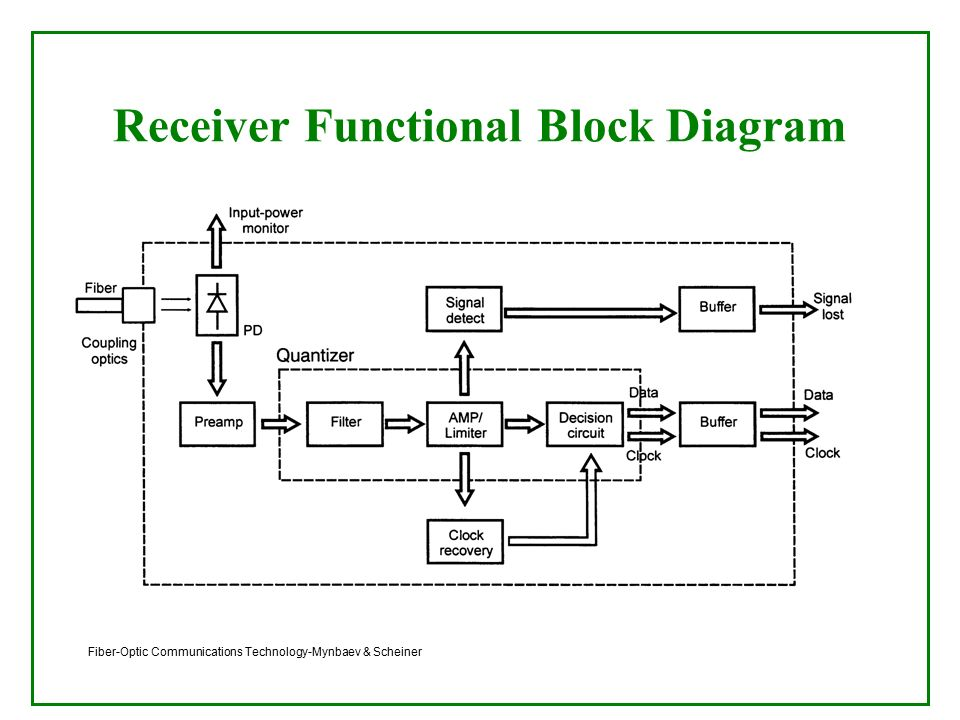 optical receivers theory and operation ppt video online download rh slideplayer com