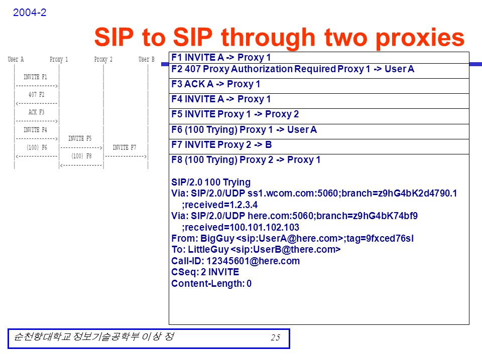 SIP (Session Initiation Protocol) - ppt video online download