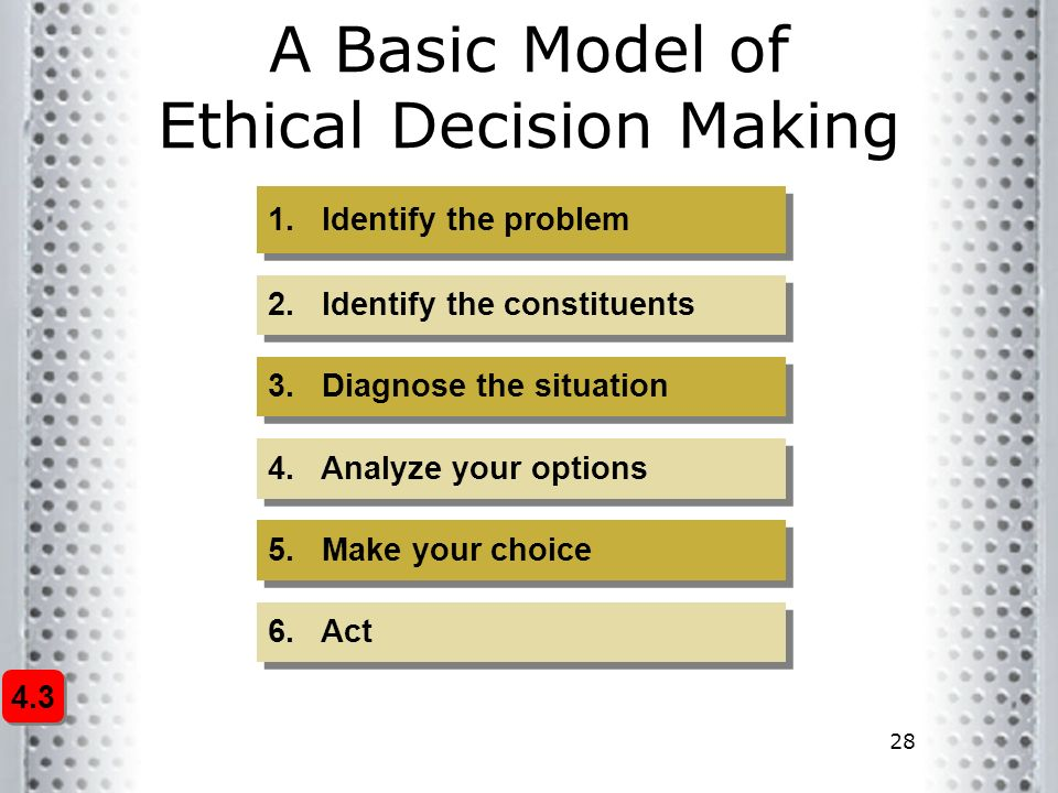 5 ps of ethical decision making