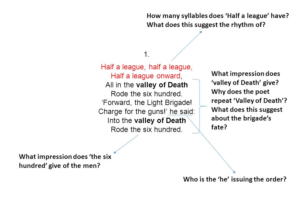 charge of the light brigade analysis
