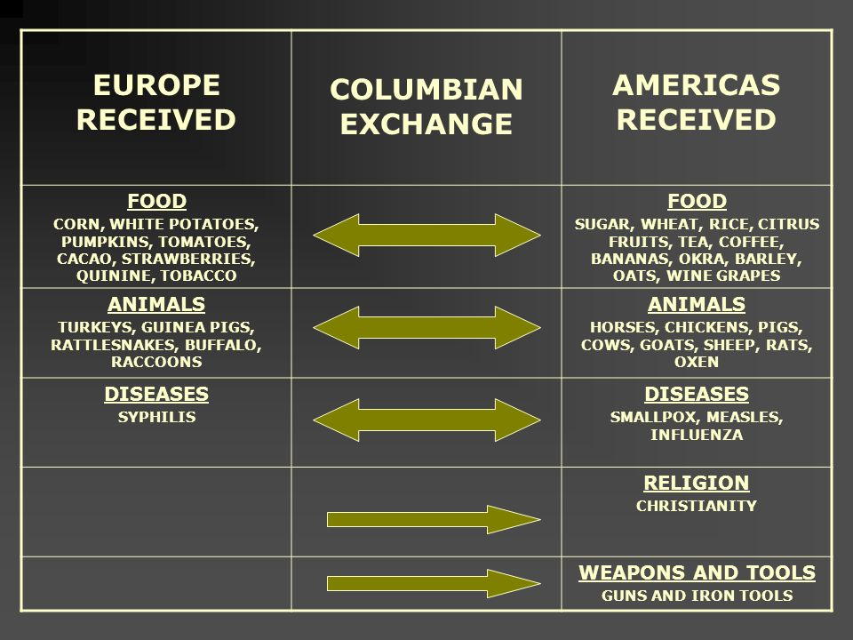 The Columbian Exchange Global Trade Ppt Video Online Download