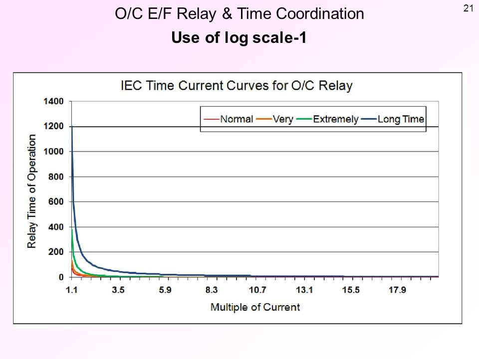 O/C E/F Relay & Time Coordination Basic Information - ppt