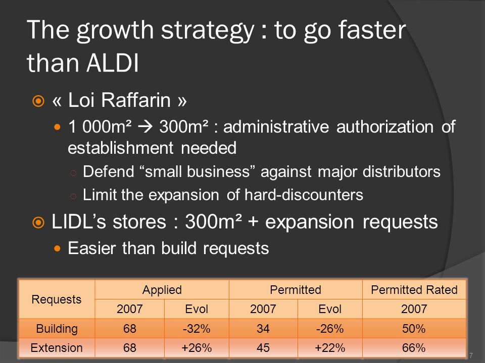 lidl strategy