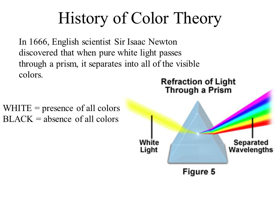History Of Color Theory