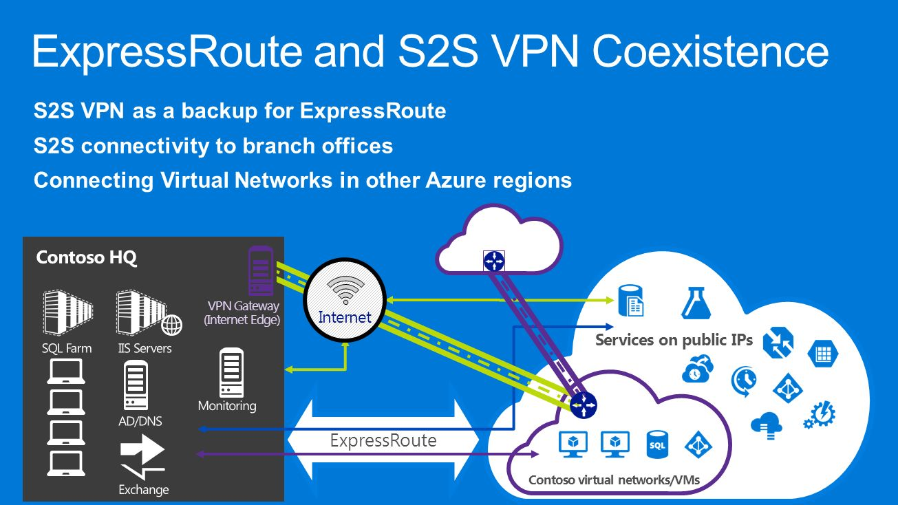 An Overview of Microsoft Azure Networking Capabilities - ppt download