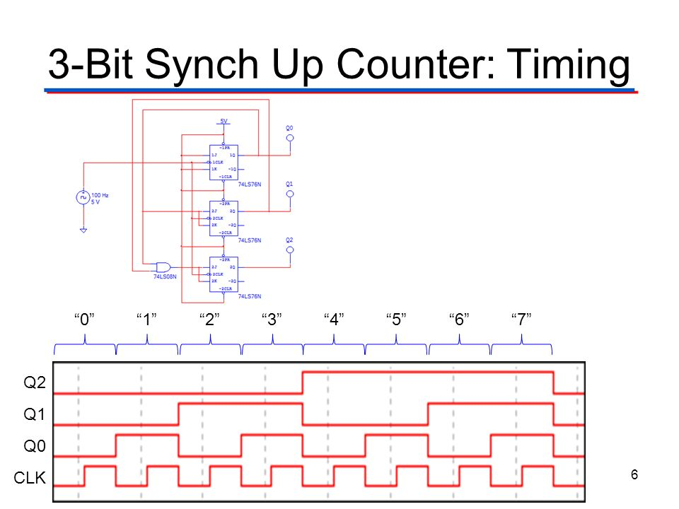 circuit diagram 3 bit synchronous binary counter synchronous counters with ssi gates - ppt video online ...