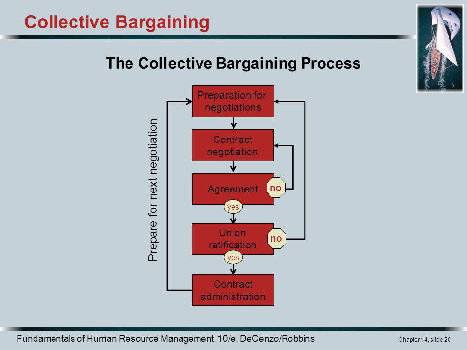 labor relations and collective bargaining agreements The group of employees determined by the nlrb to be an appropriate unit for collective bargaining purposes then the employees have the right to select their bargaining representative, usually a labor union.