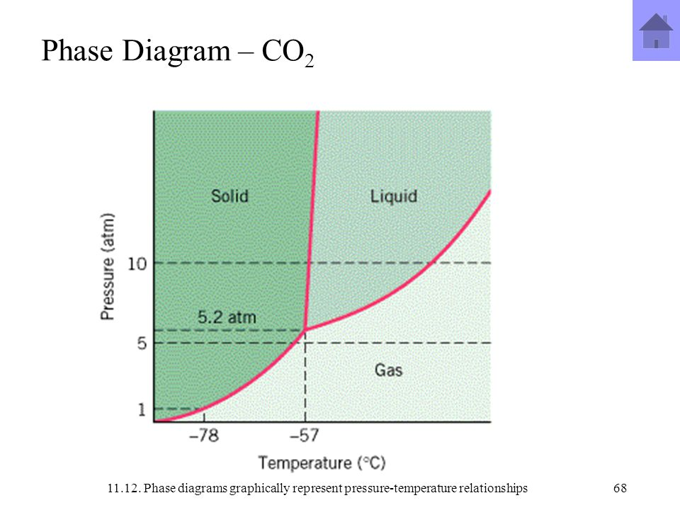 Pressure Temperature Phase Diagram For Co2 Trusted Wiring Diagrams